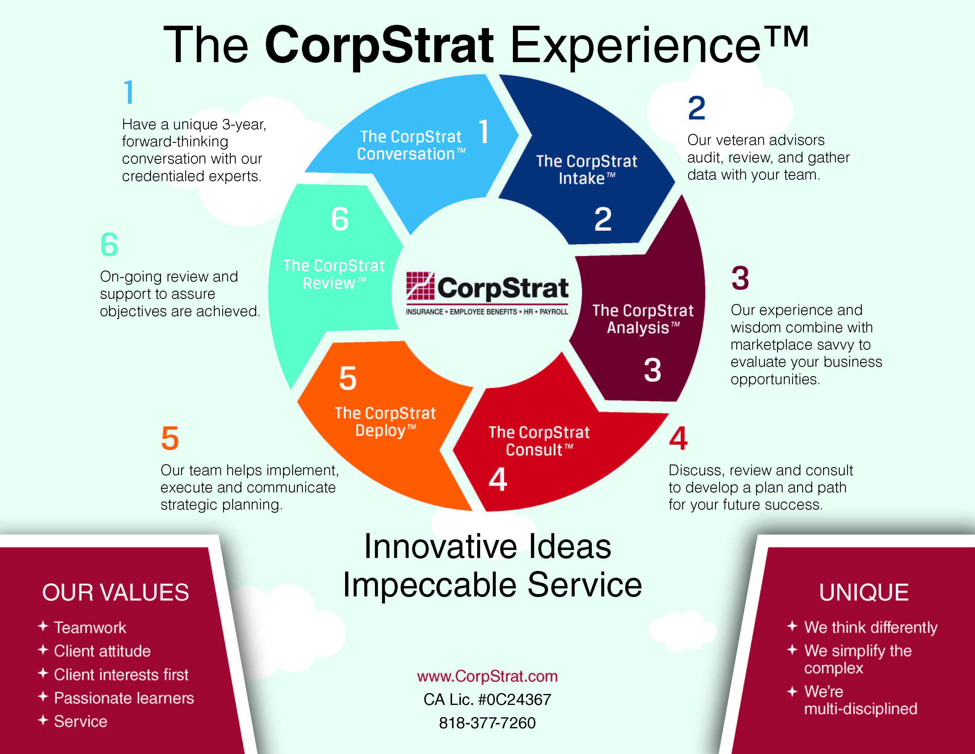 The CorpStrat Sales Cycle